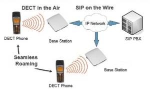 IP DECT oplossing